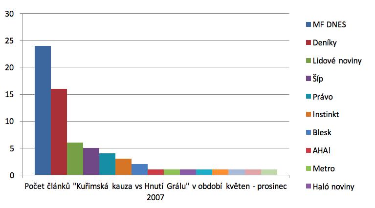 Graf znázorňující počty článků v médiích, které zmiňují Hnutí Grálu v souvislosti s Kuřimskou kauzou, a to v období od května do prosince 2007. Zpracovaly: Kristýna Kolibová a Anna Petrželková.
